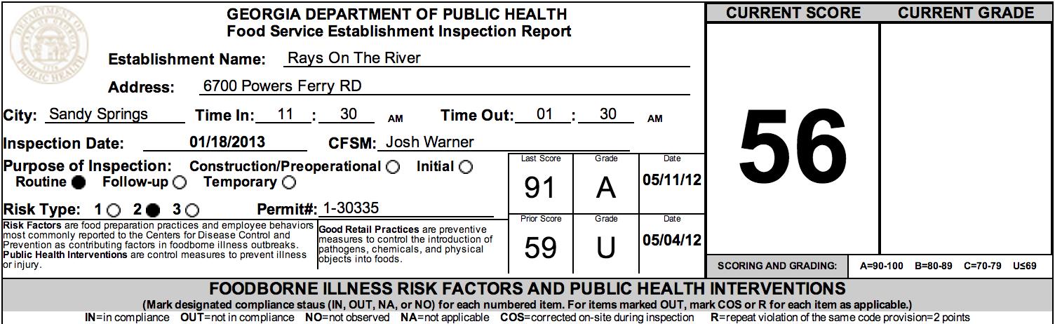 Ray's On The River Sandy Springs Failed Restaurant Health Inspection, January 2013