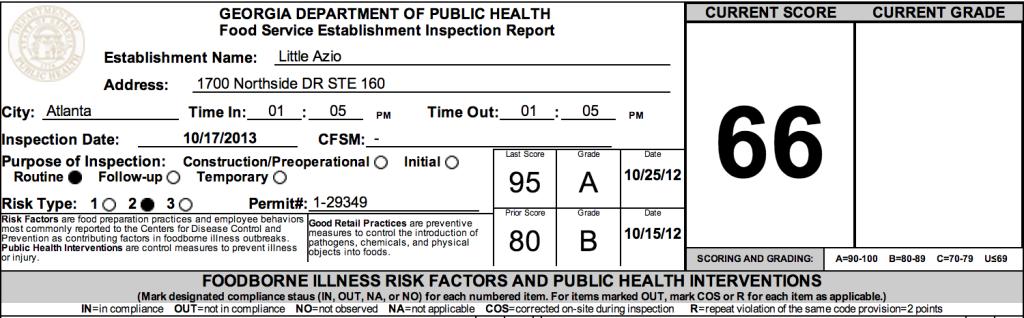 Little Azio - Failed Atlanta Restaurant Health Inspections