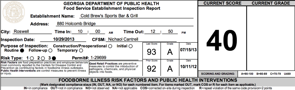 Cold Brew's Sports Bar and Grille - Failed Atlanta Restaurant Health Inspections