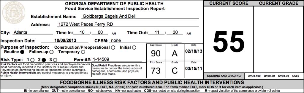 Goldberg's Bagels And Deli - Failed Atlanta Restaurant Health Inspections