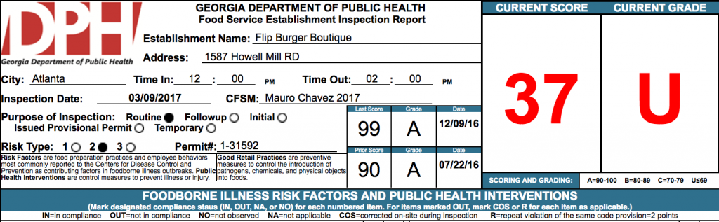 Flip Burger Boutique - Failed Health Inspection