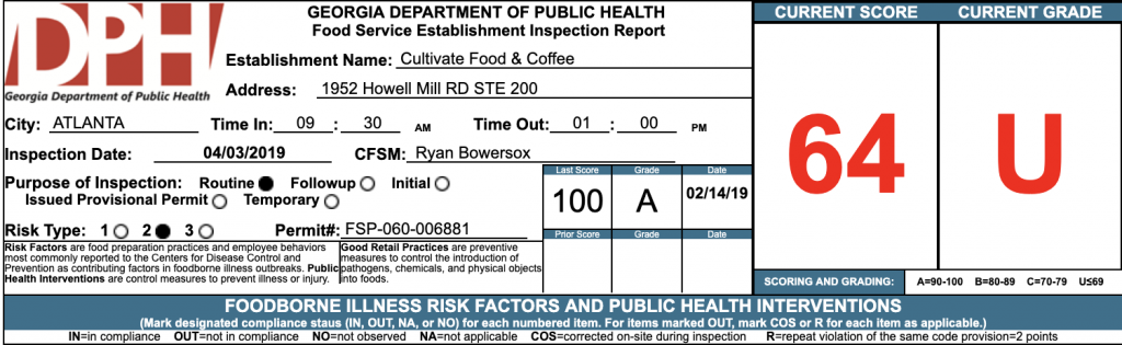 Cultivate Food and Coffee - Failed Atlanta Health Inspection